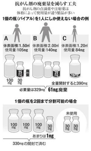 1回分廃棄 日本では当然 コロナワクチン